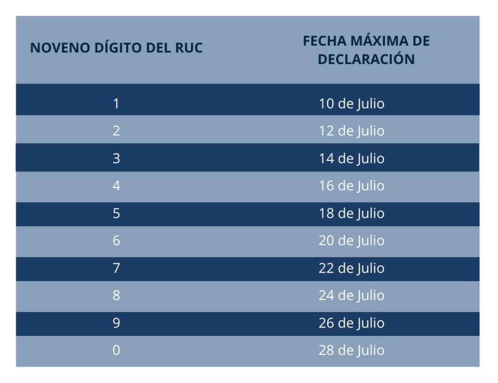 Declaración mensual de IVA de las operaciones realizadas dentro del mes de junio Ecuador