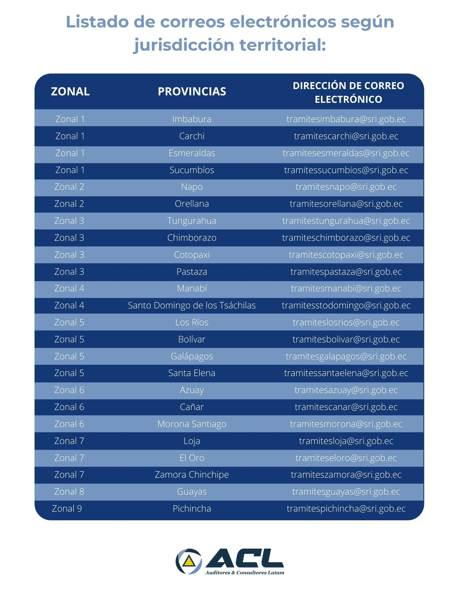 Listado de correos electrónicos según jurisdicción territorial_