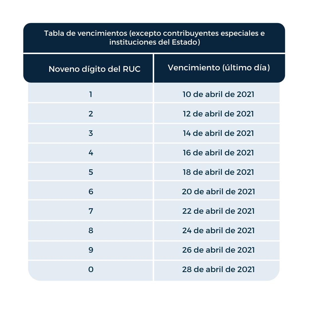Declaración Impuesto a la Renta 2020