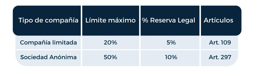 Porcentajes de acuerdo a la clase de Compañía