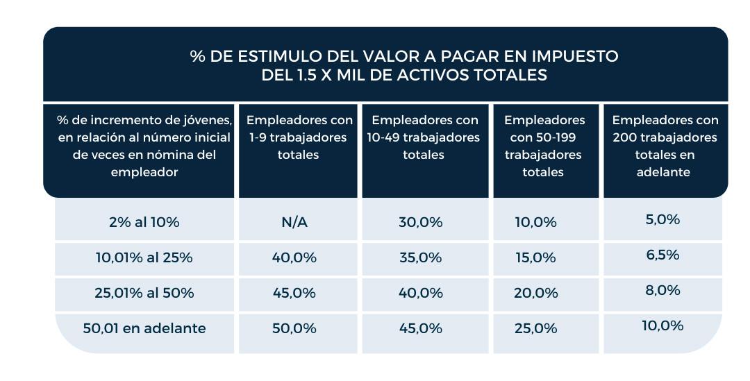 % DE ESTIMULO DEL VALOR A PAGAR EN IMPUESTO DEL 1.5 X MIL DE ACTIVOS TOTALES
