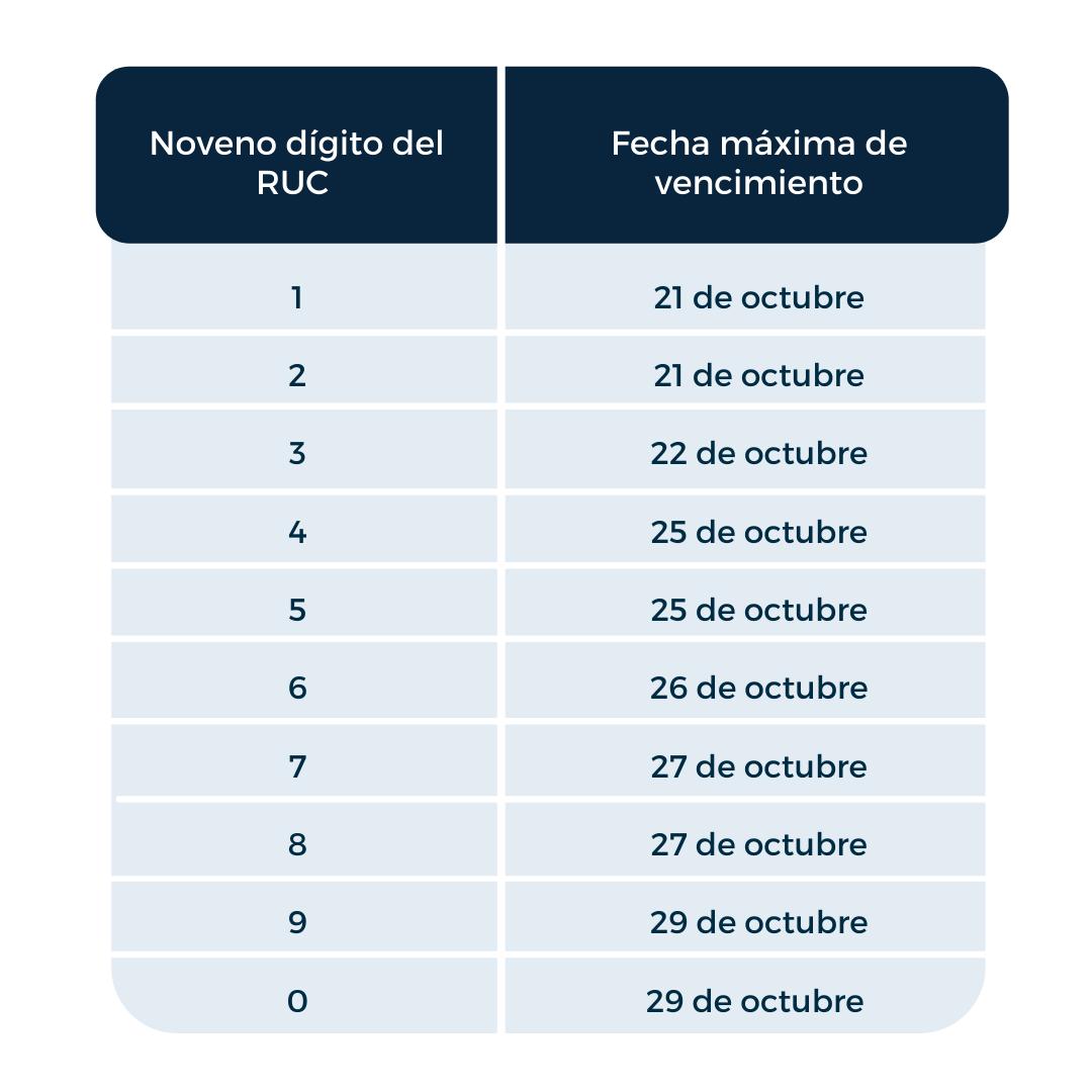 plazo para la presentación de la declaración del impuesto a la renta para contribuyentes sujetos al régimen de microempresas correspondiente al primer semestre de 2021