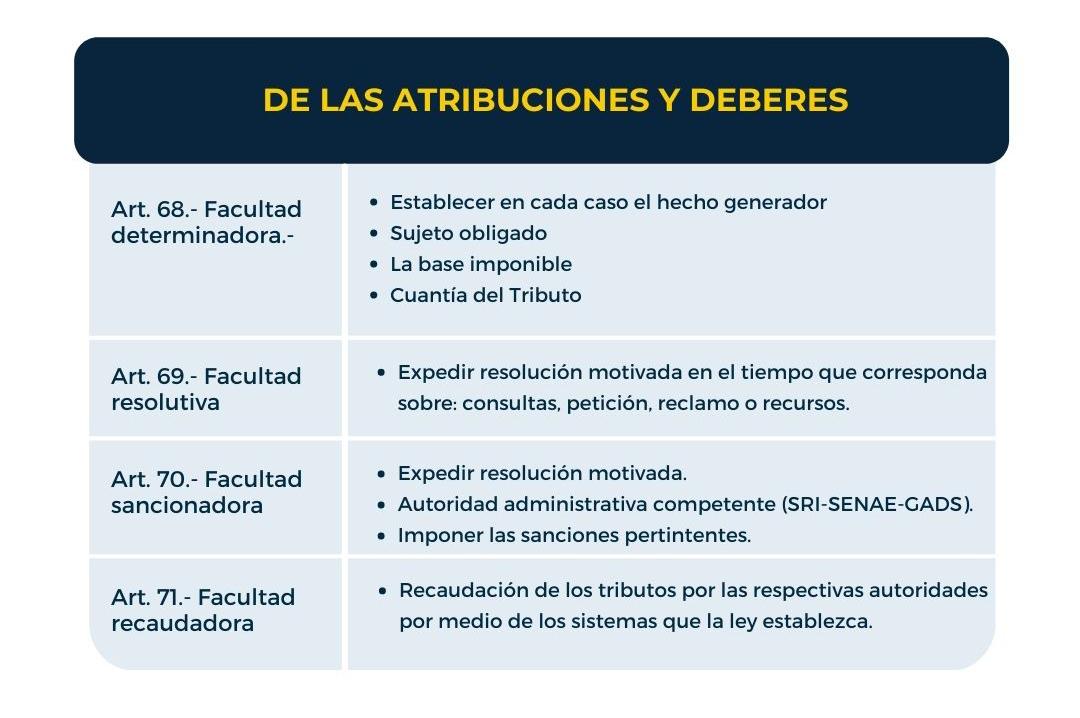 CODIGO TRIBUTARIO DE LAS ATRIBUCIONES Y DEBERERS ECUADOR