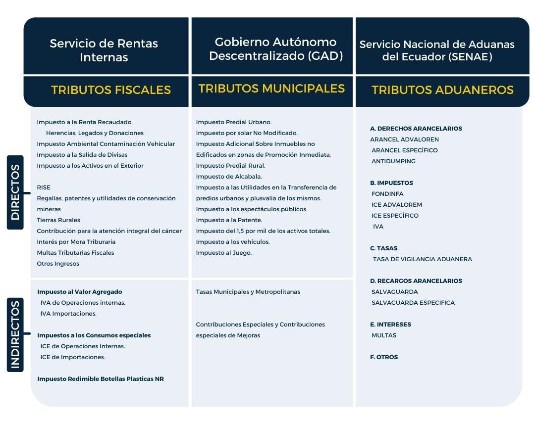 PRINCIPALES TRIBUTOS ECUADOR